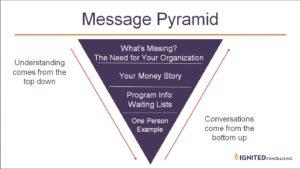 Nonprofit Messaging Pyramid