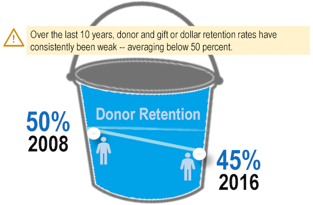 Giving is Up. Donor Retention is Down. What to Do?