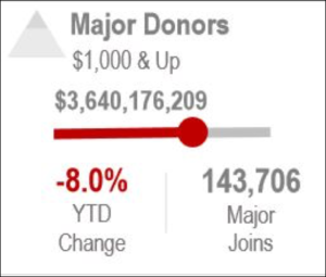 Major Donors are Down