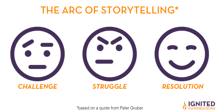 Use the Arc of Storytelling for a Concise Story