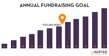 find your money story to reach your annual fundraising goals