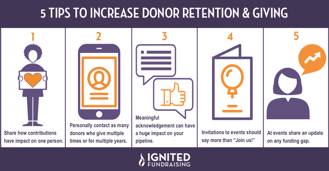 Increase Donor Giving & Retention in 2020
